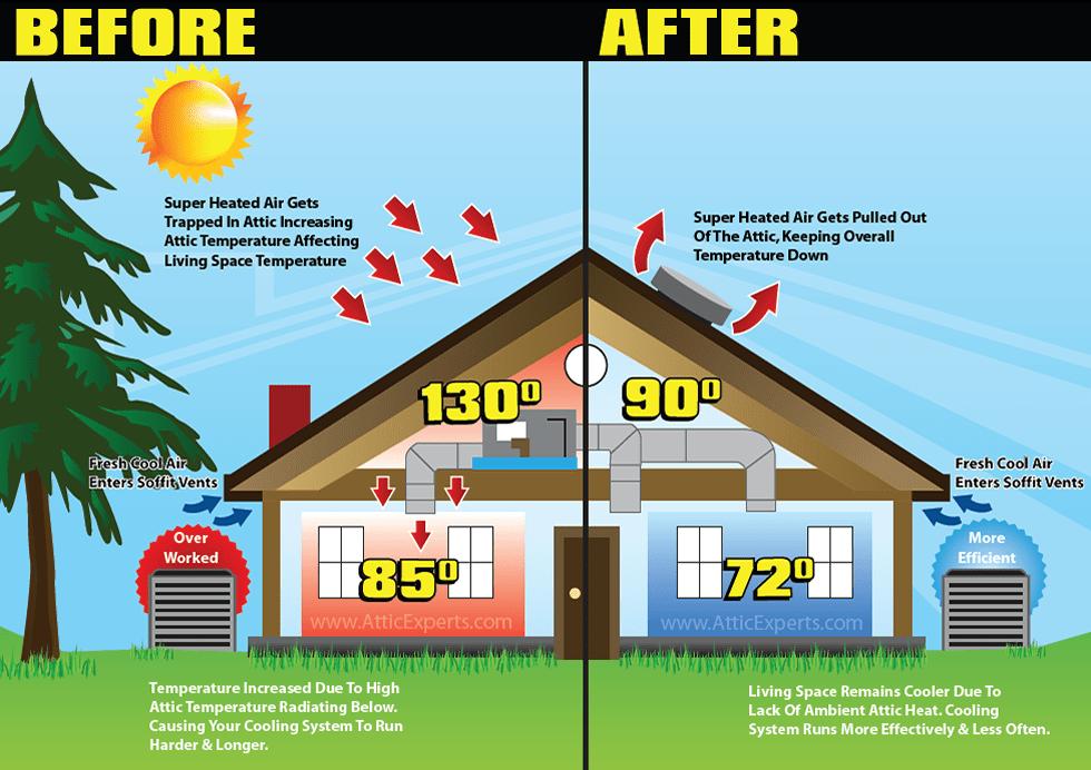 hot attic diagram 2